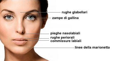 rughe acido ialuronico cos'è cosmetica